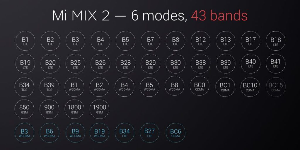 Xiaomi Mi Mix 2 Fréquences 4G